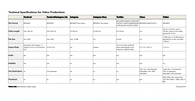 Technical specifications for Video production
