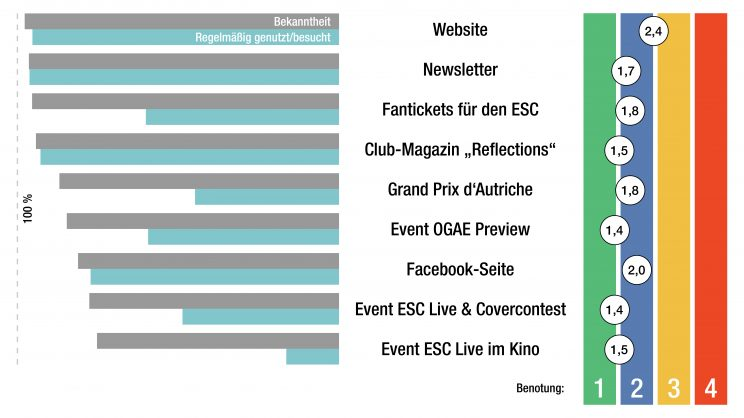 Ergebnisse der OGAE Austria-Mitglieder-Befragung