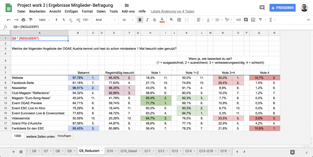 Deliverable 1: Google Sheets