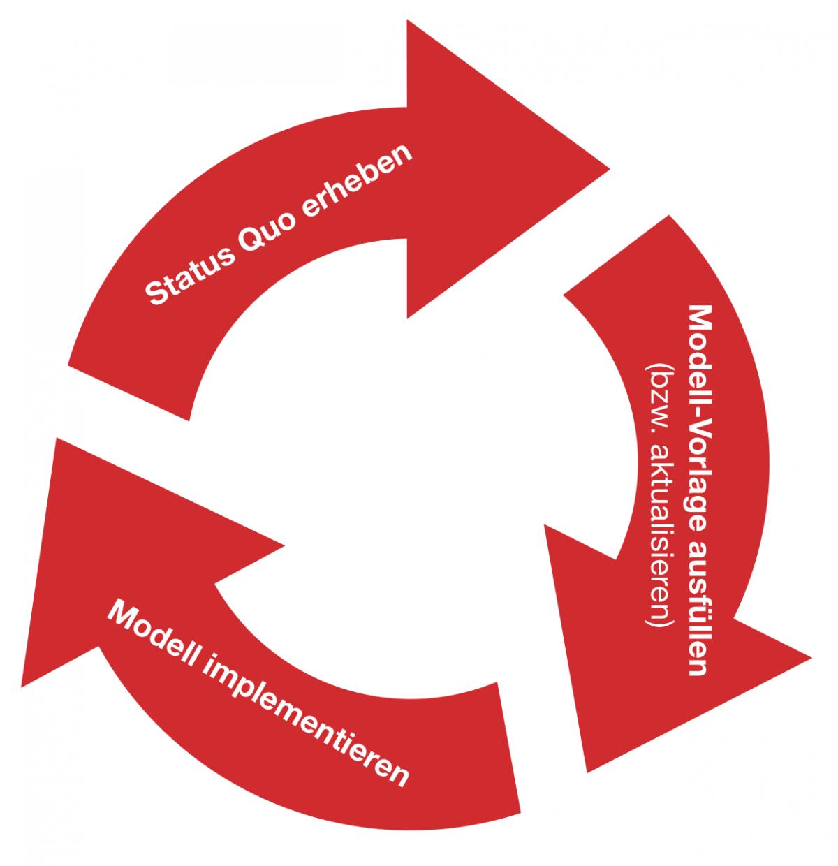 3-Schritte-Kreislaus: Status Quo erheben, Vorlage ausfüllen, Implementieren